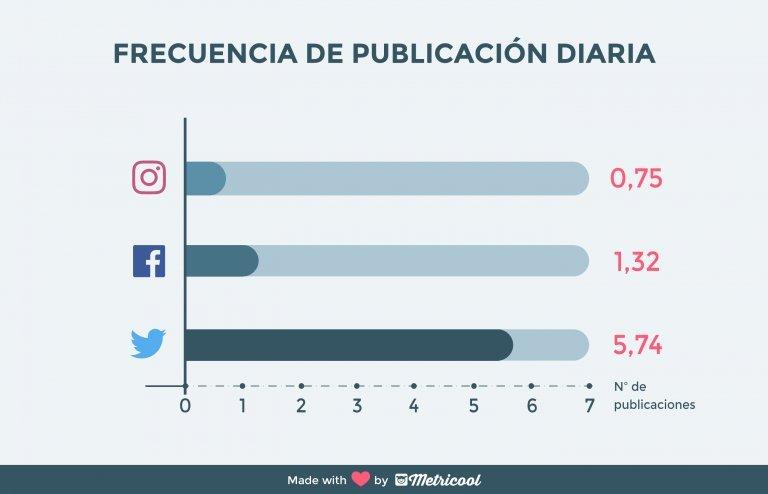 Conclusiones sobre el uso de las redes sociales en 2017, Metricool